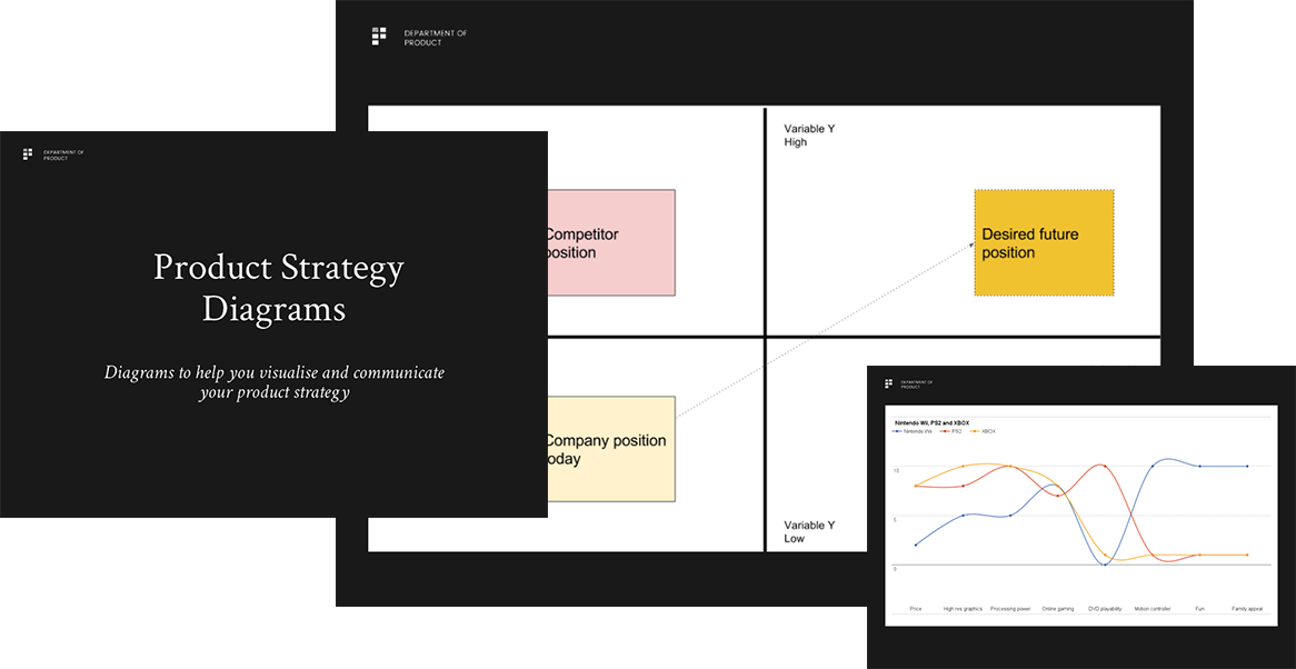 Department of Product strategy templates