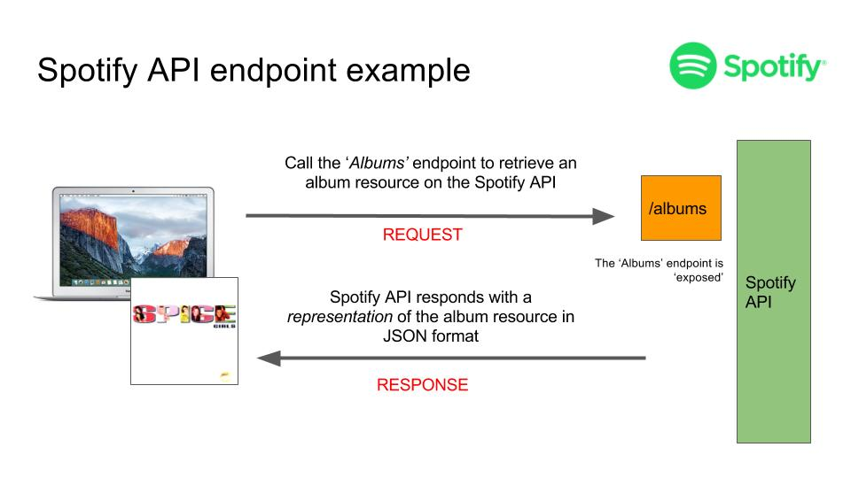 spotify api explained for product managers