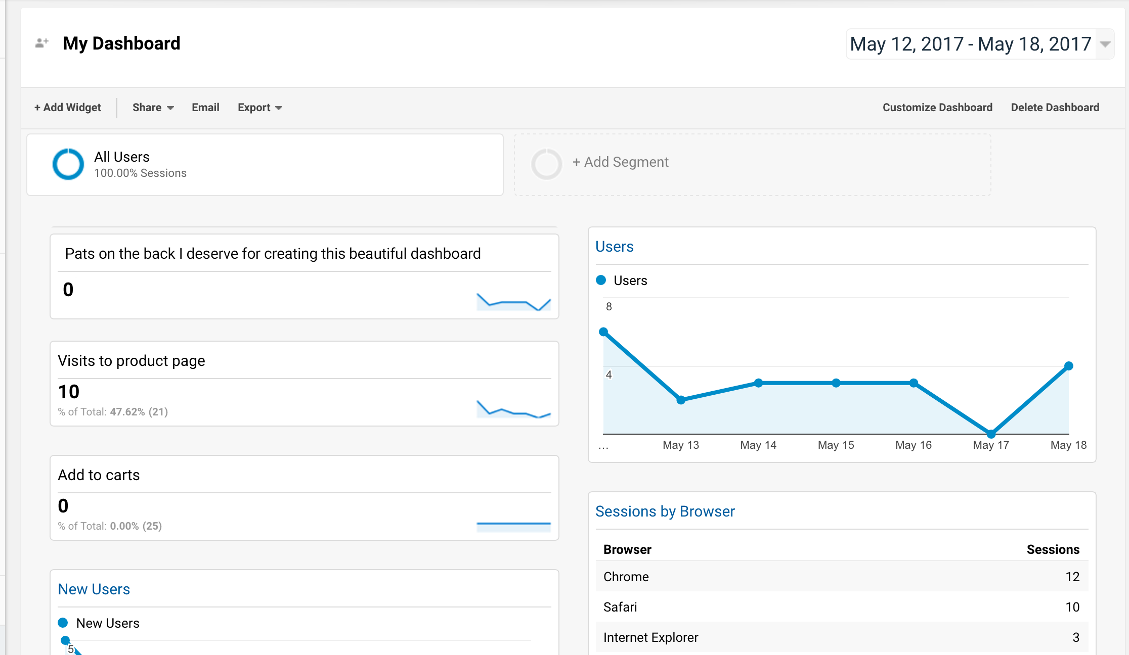Product Manager's Google Analytics Dashboard