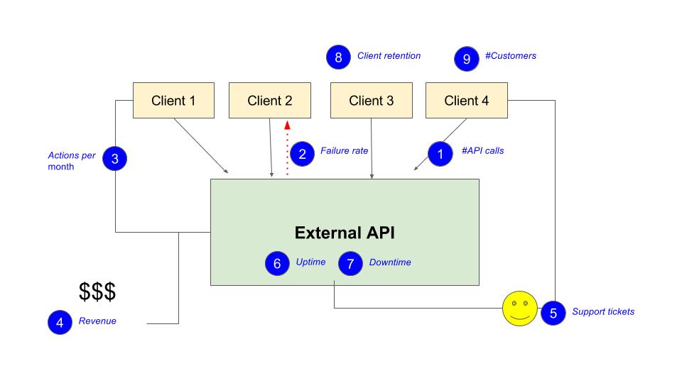 API product metrics