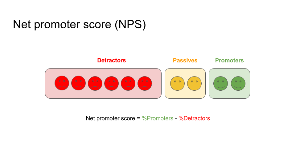 net promoter score for product managers