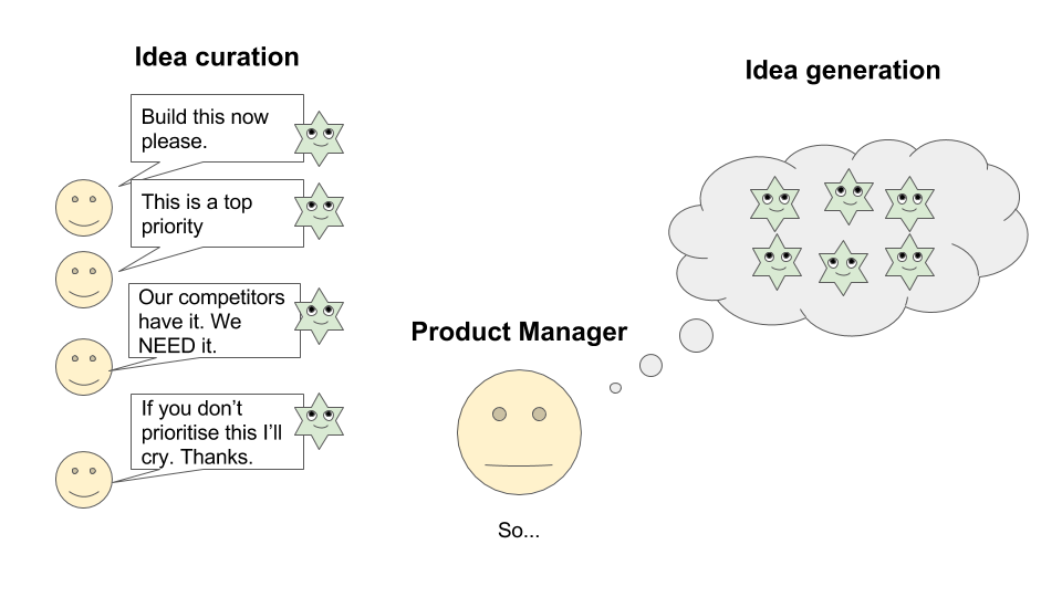 how product managers curate ideas