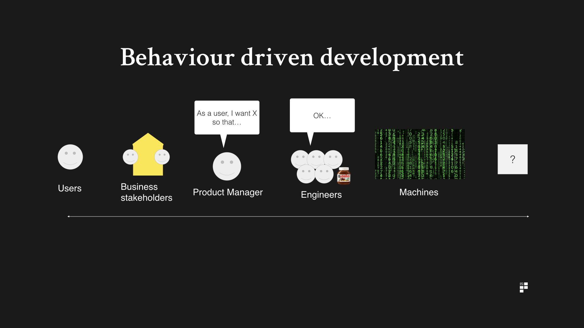 Writing BDD Test Scenarios - Department of Product
