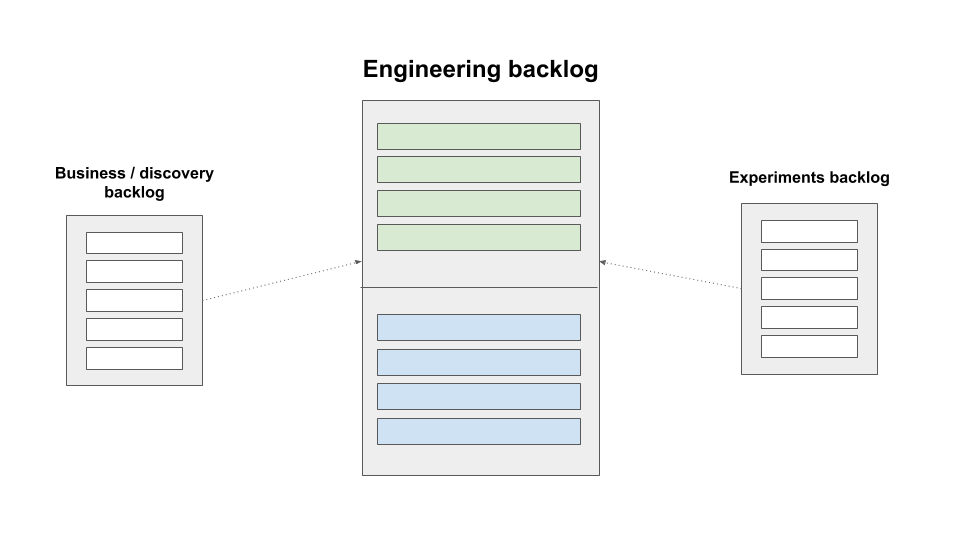 types of backlog