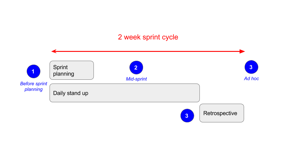 sprint process
