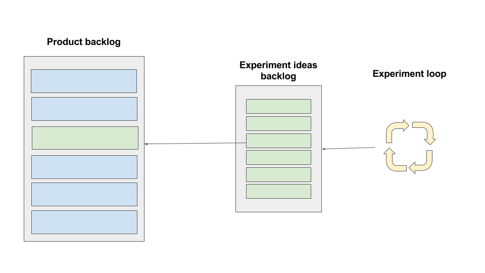 how experiments work for product managers