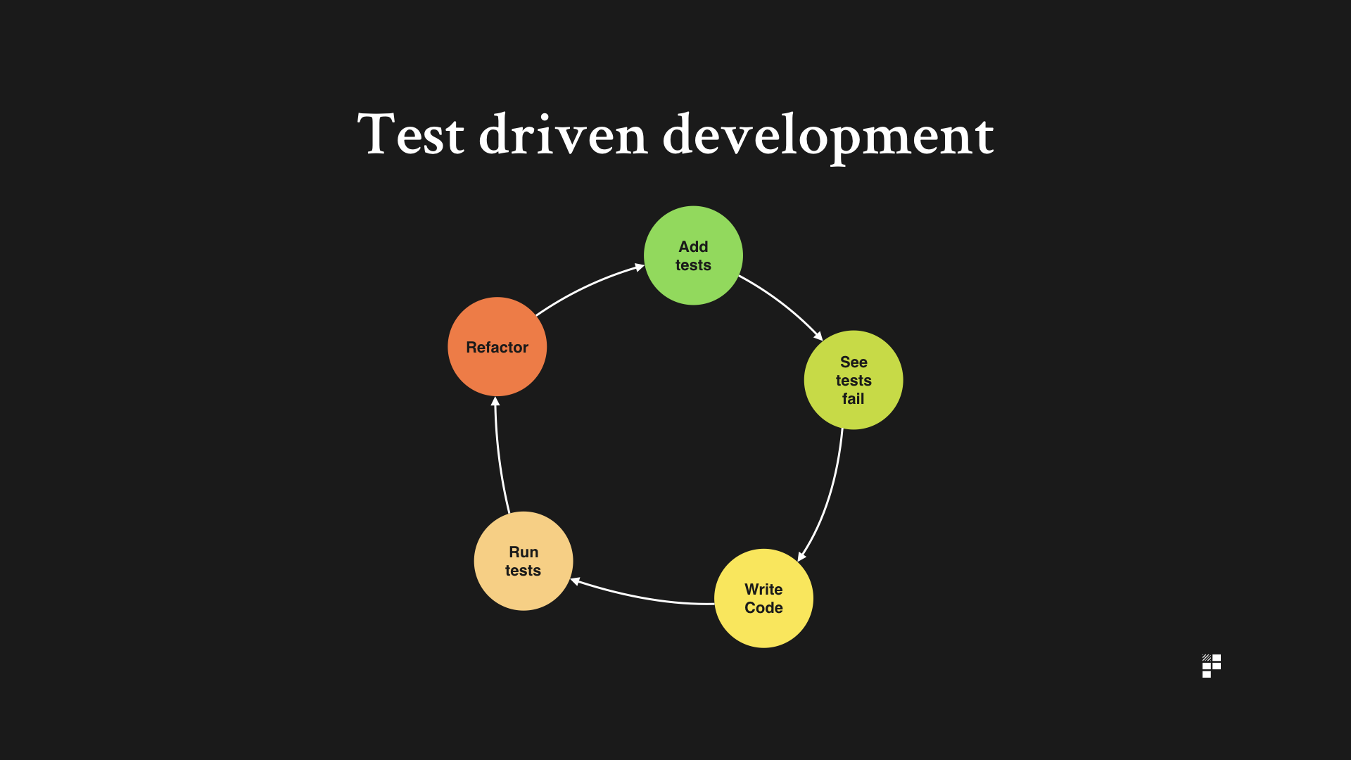 test driven development principles