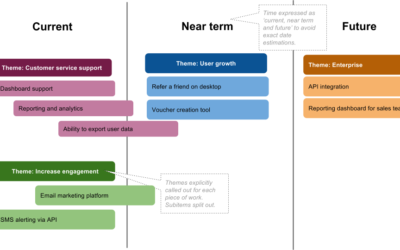 Product Roadmaps – an Essential Guide