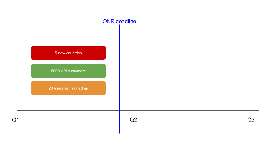 traffic light roadmaps with OKRs