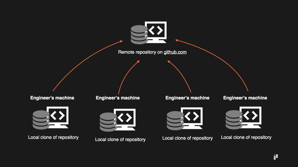 decentralised benefits of GitHub