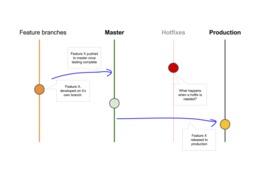 GitHub Explained for Product Managers
