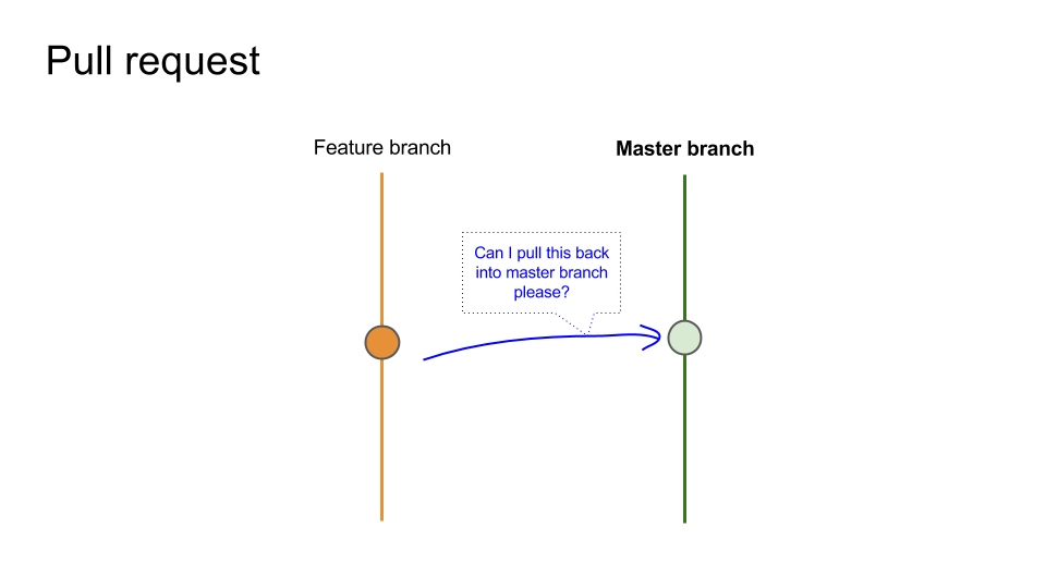 GitHub Explained for Product Managers - Department of Product