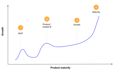 Product Monetization Strategies