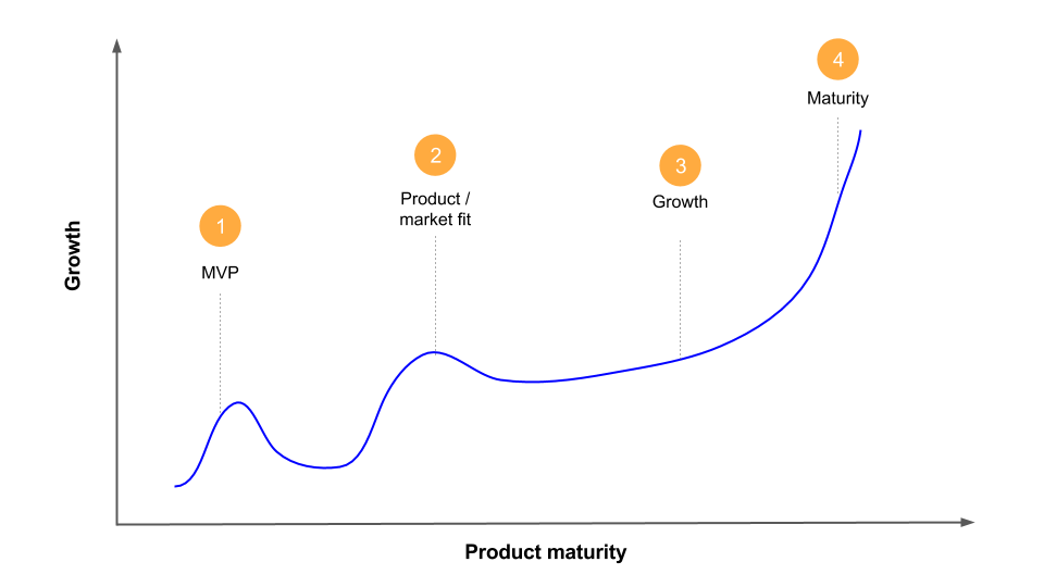 monetization product lifecycle