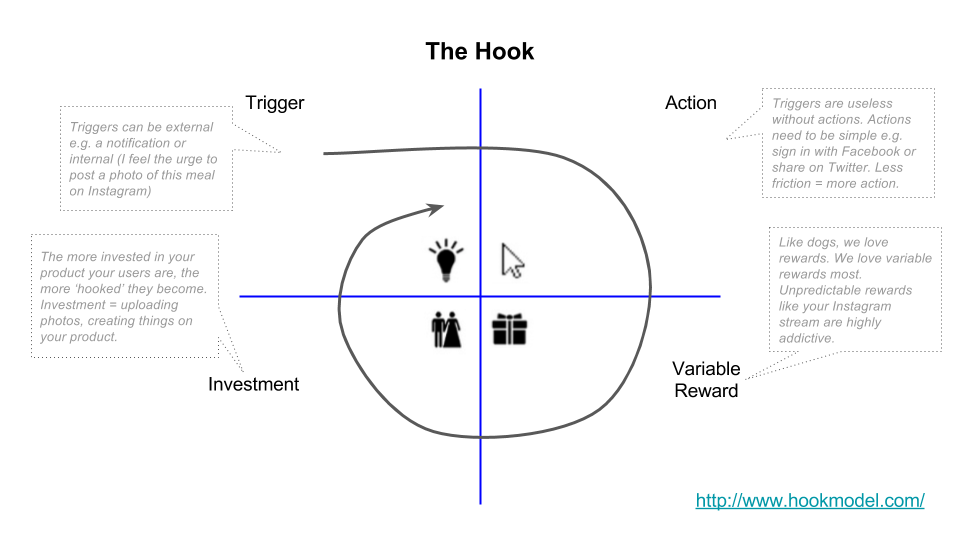 How Slack uses the hooked model