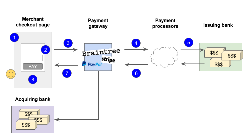 payment diagram flows