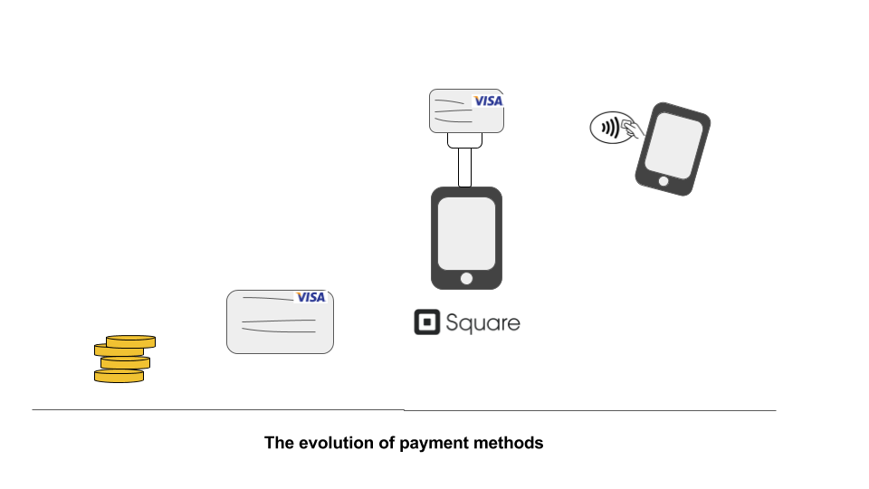payment methods evolution