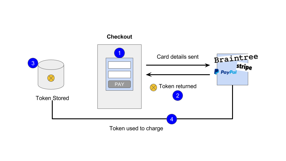 Payment Terminology for Product Teams