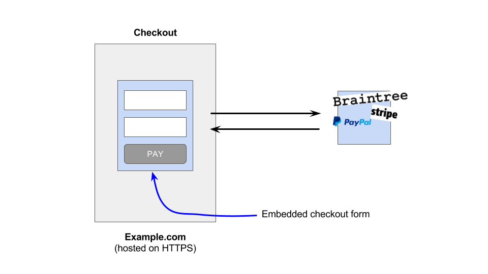 embedded iframe payment solutions