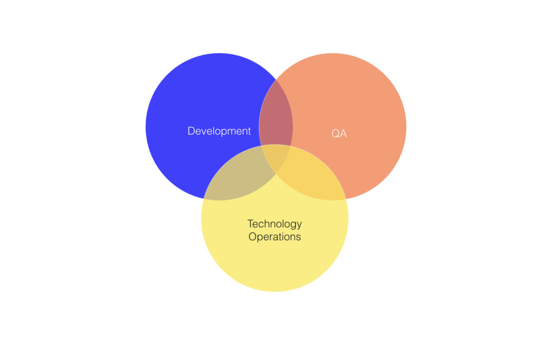 DevOps Explained for Product Managers