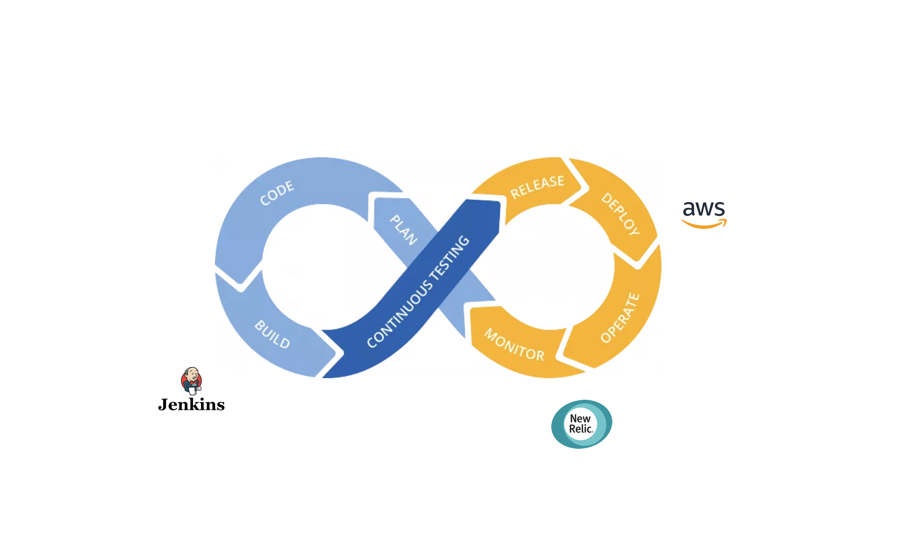 continuous integration and delivery