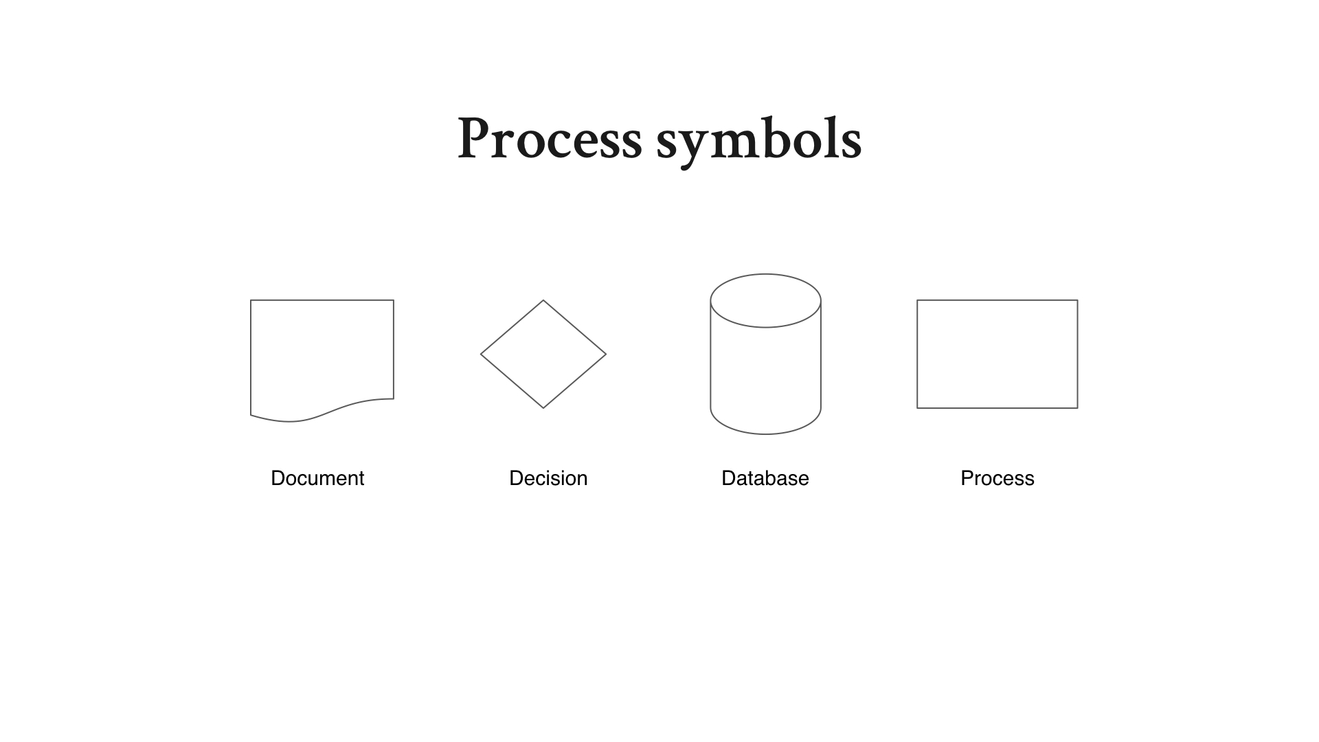 process-symbols-explained