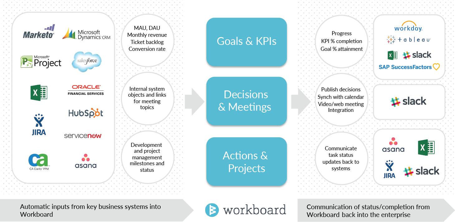 workboard-interactions