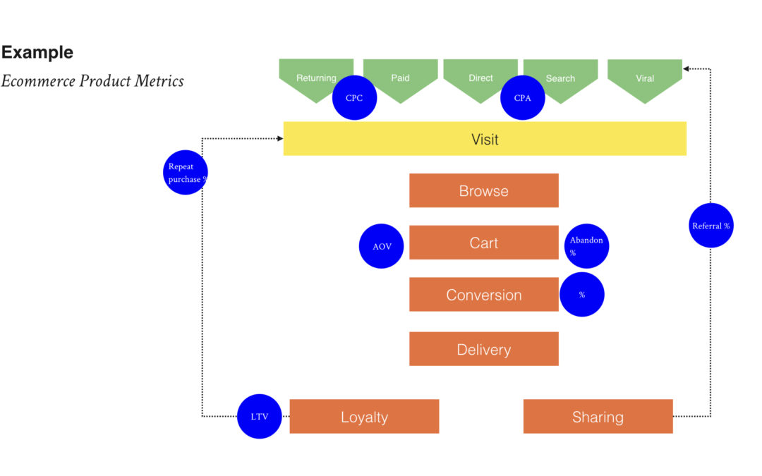 3 Ways to Develop a Metrics Oriented Mindset