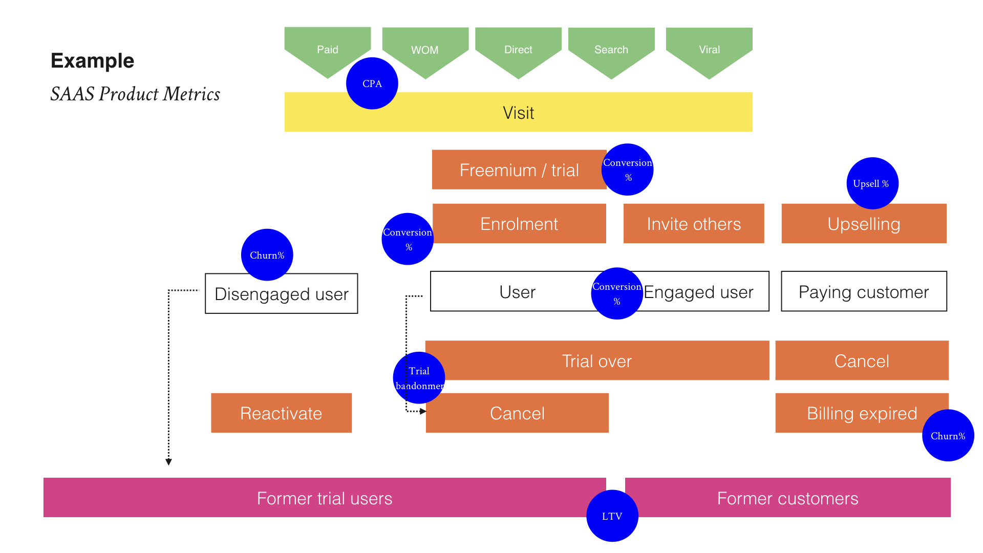 SAAS product metrics diagram