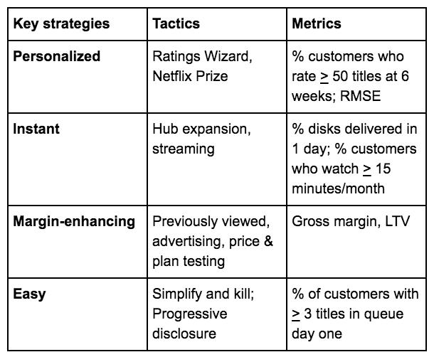 netflix strategy