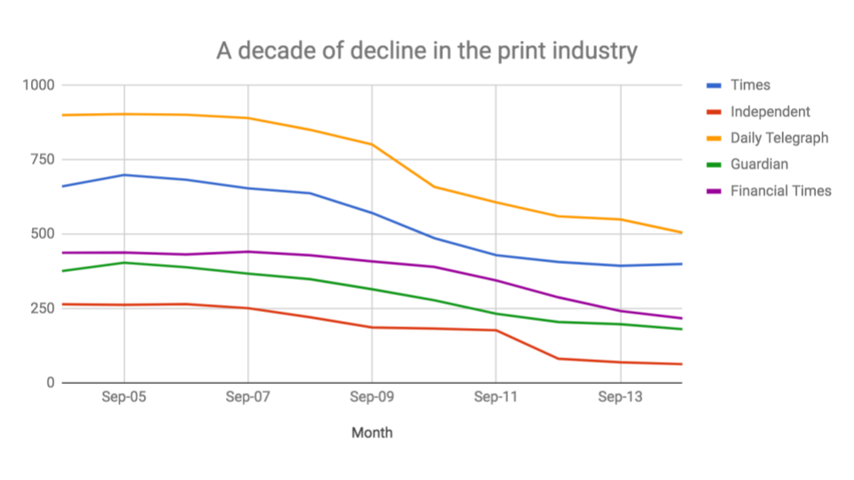 print industry declines