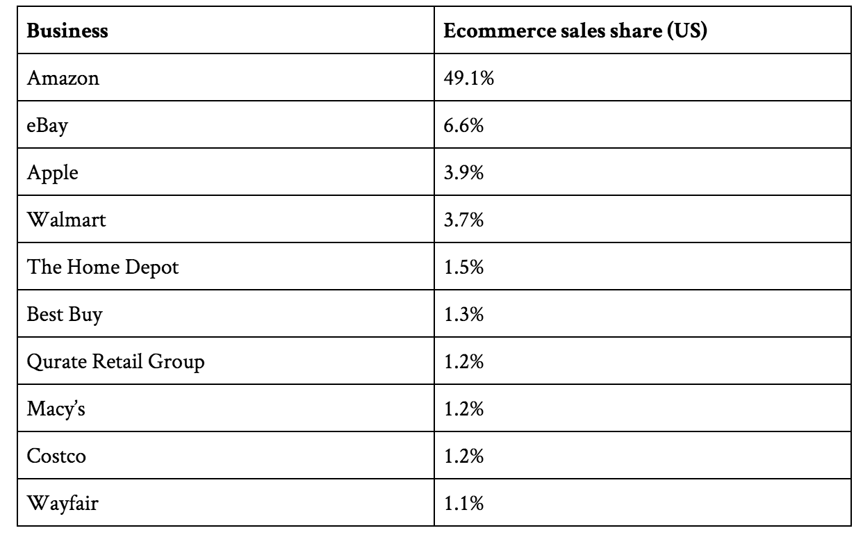 ecommerce-sales-revenue