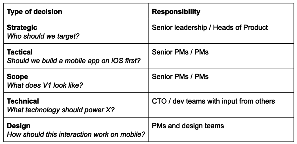 Decisions product teams need to make