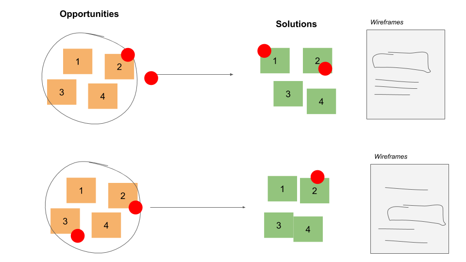 voting on solutions in opportunity tree