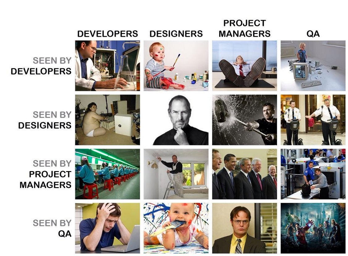 different tech roles seen from different perspectives