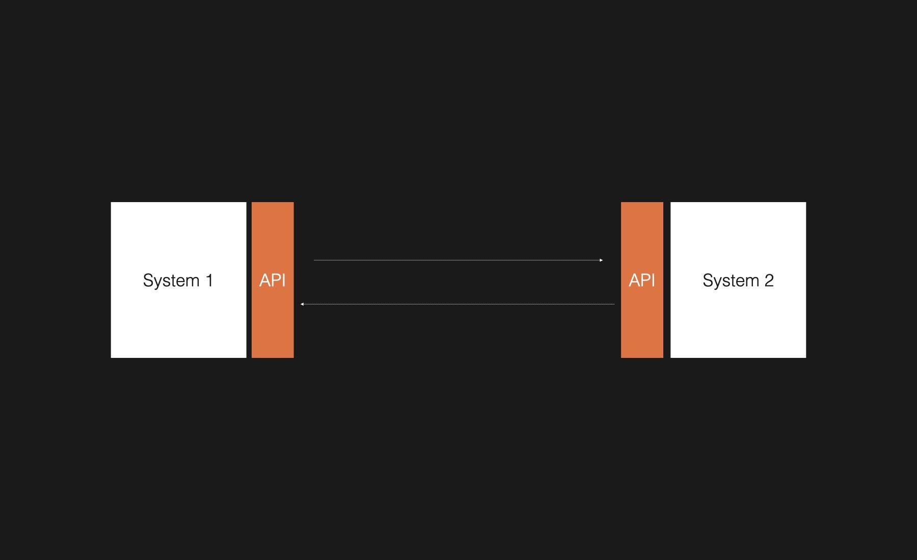 APIs as an interface