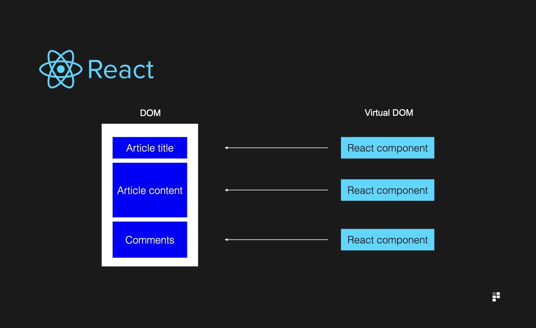 react virtual DOM