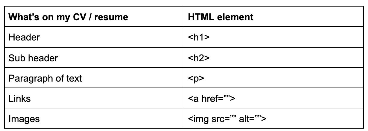HTML elements