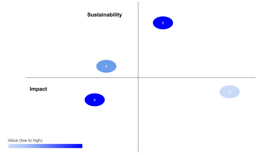 how to analyse product differentiators