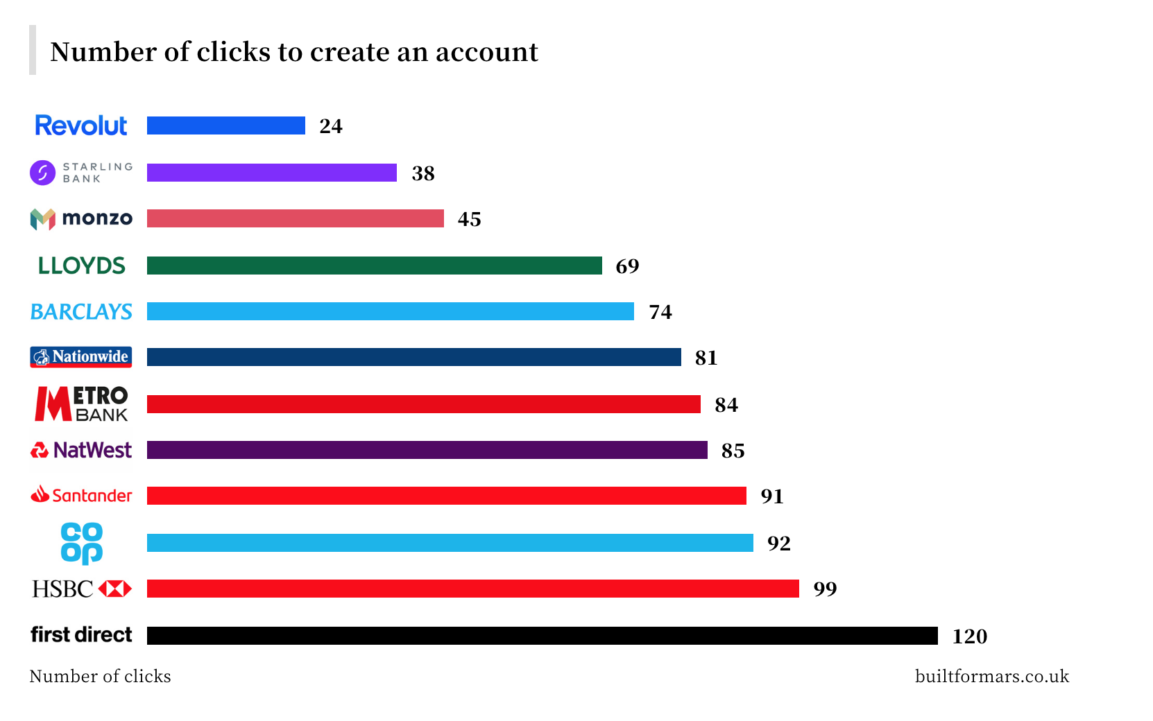 number of clicks required to open a bank account