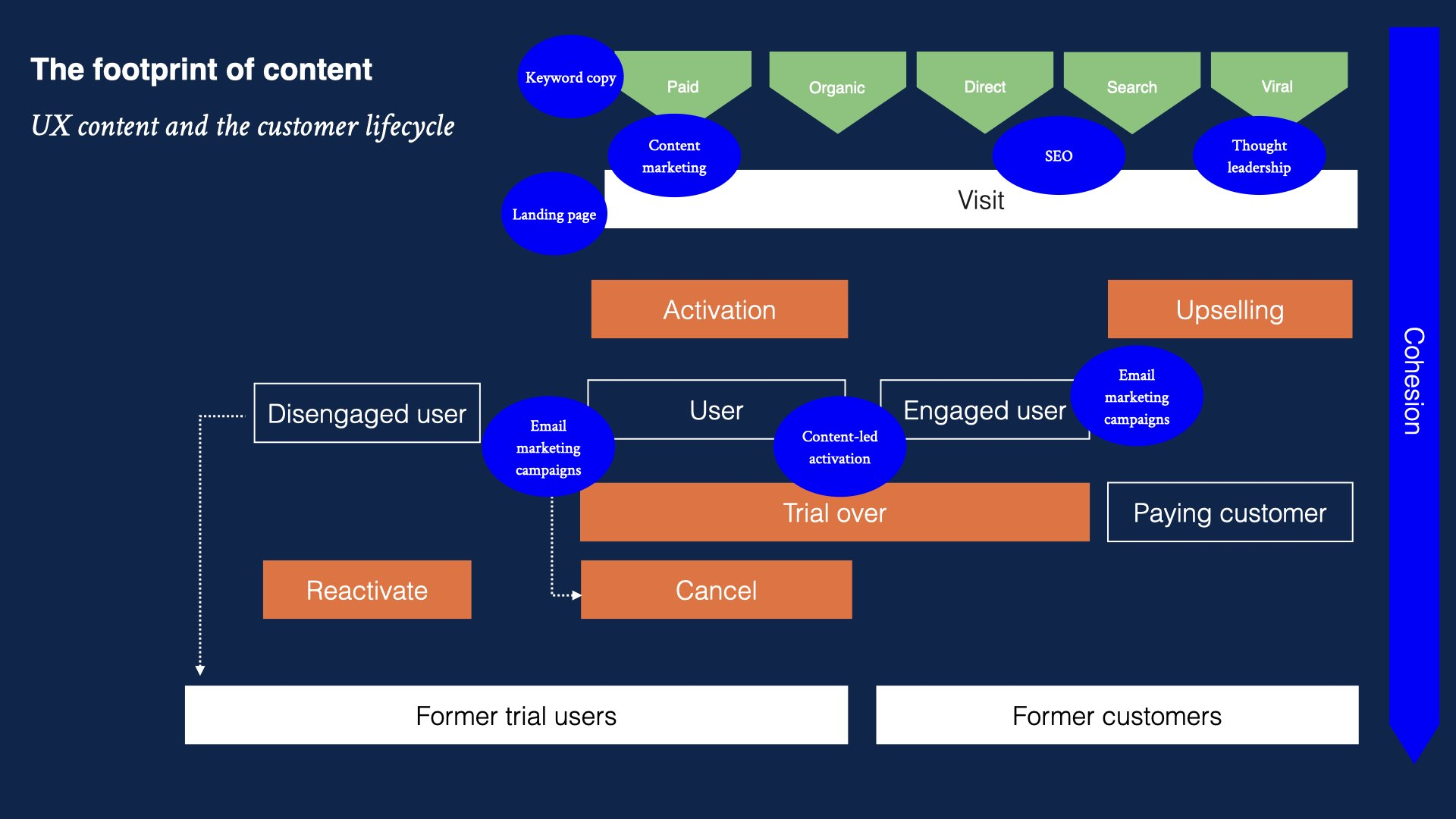content strategy and the customer lifecycle