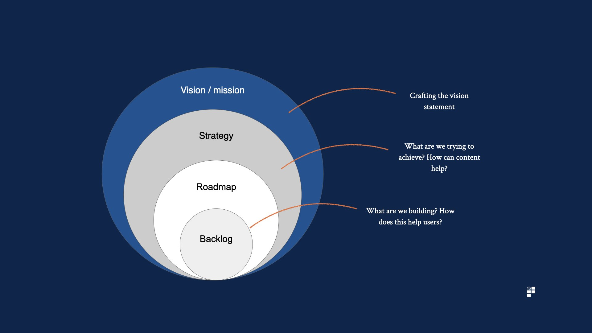 content strategy and business strategy