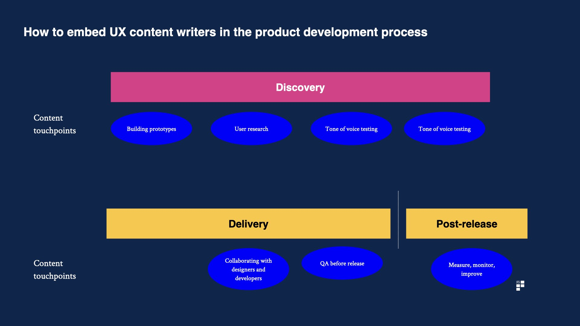 content embedded in the product process