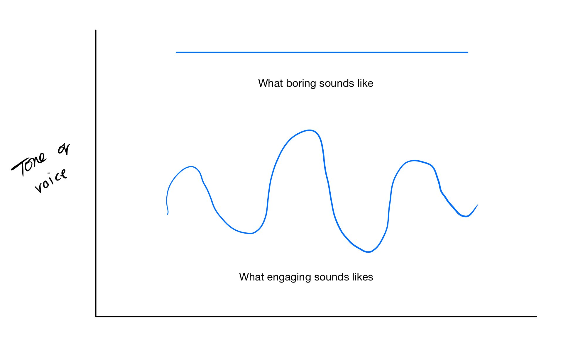 what boring sounds like