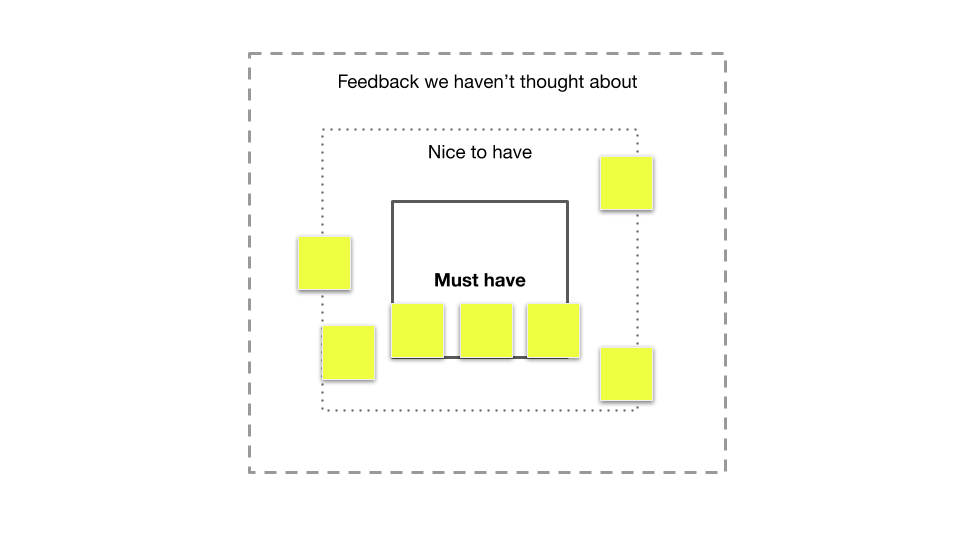 how to decide must haves in scope as a product manager