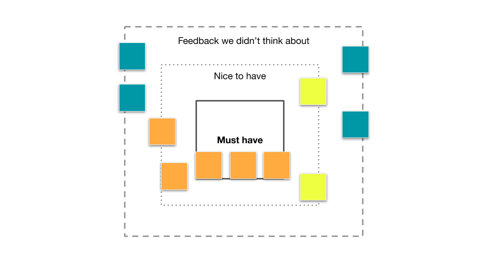 how to revisit the scope of a feature after getting feedback as a product manager
